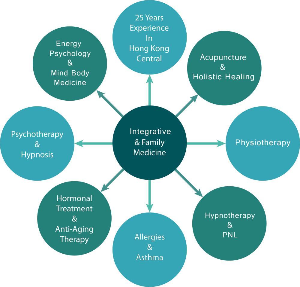 Hong Kong Medical Practice Therapies Available